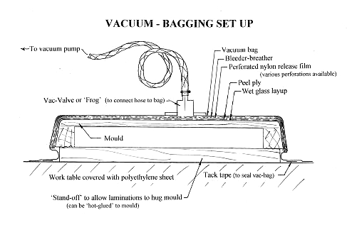 Vacuum Bagging Boat Construction