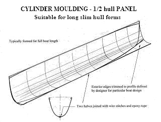 Construction Methods - Cylinder Molding