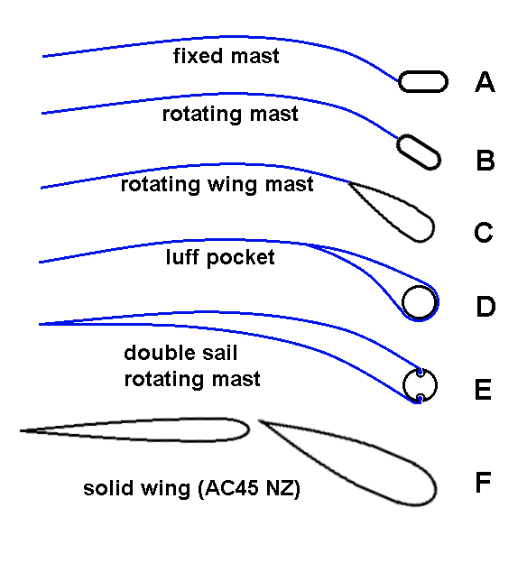 Mast Rig Options For The Future